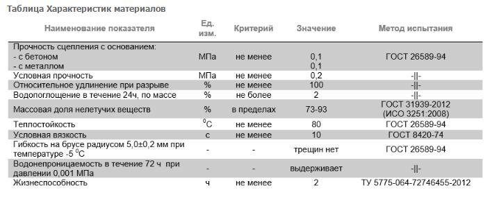 Мастика битумно-резиновая «АКВАМАСТ»