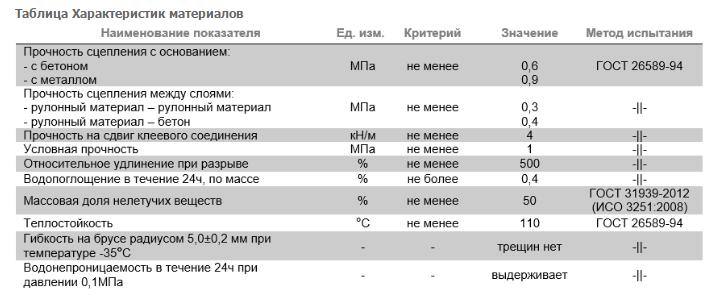 Мастика кровельная ТЕХНОНИКОЛЬ №21